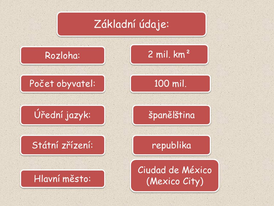 100 mil. Rozloha: Počet obyvatel: Úřední jazyk: 2 mil.