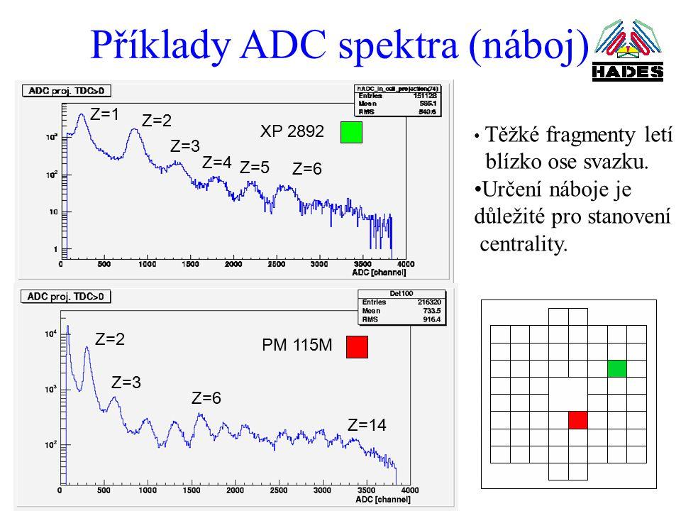 Příklady ADC spektra (náboj) Z=1 Z=2 Z=3 Z=4 Z=5 Z=6 Z=2 Z=3 Z=14 XP 2892 PM 115M Z=6 Těžké fragmenty letí blízko ose svazku.