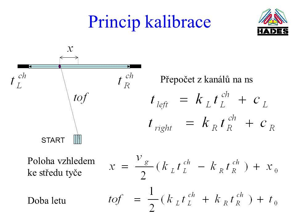 Princip kalibrace START Poloha vzhledem ke středu tyče Doba letu Přepočet z kanálů na ns
