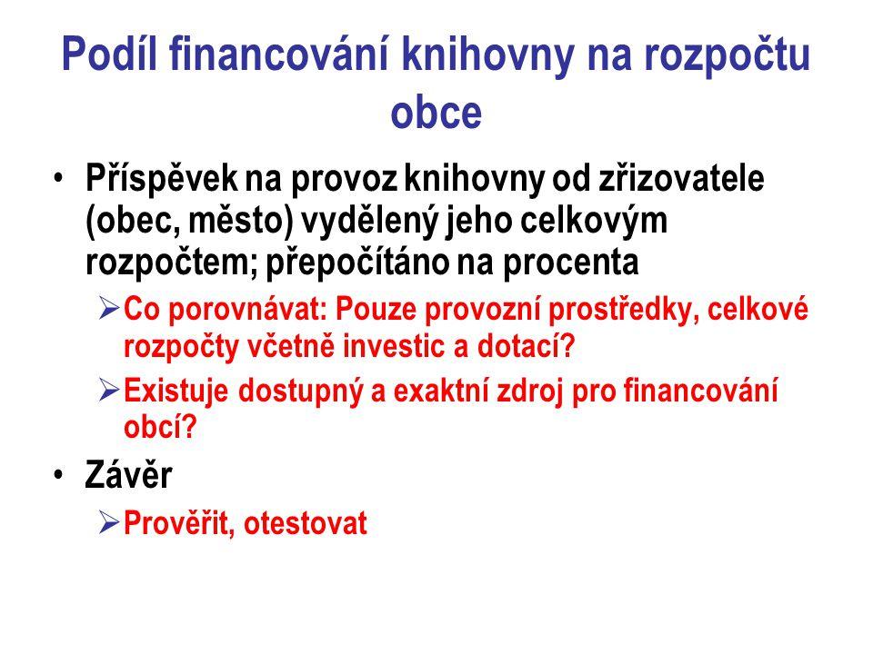 Podíl financování knihovny na rozpočtu obce Příspěvek na provoz knihovny od zřizovatele (obec, město) vydělený jeho celkovým rozpočtem; přepočítáno na
