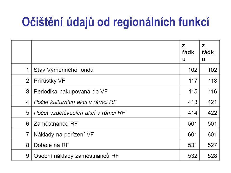 Očištění údajů od regionálních funkcí z řádk u 1Stav Výměnného fondu102 2Přírůstky VF117118 3Periodika nakupovaná do VF115116 4Počet kulturních akcí v rámci RF413421 5Počet vzdělávacích akcí v rámci RF414422 6Zaměstnance RF501 7Náklady na pořízení VF601 8Dotace na RF531527 9Osobní náklady zaměstnanců RF532528