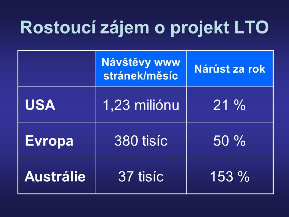 Rostoucí zájem o projekt LTO Návštěvy www stránek/měsíc Nárůst za rok USA1,23 miliónu21 % Evropa380 tisíc50 % Austrálie37 tisíc153 %