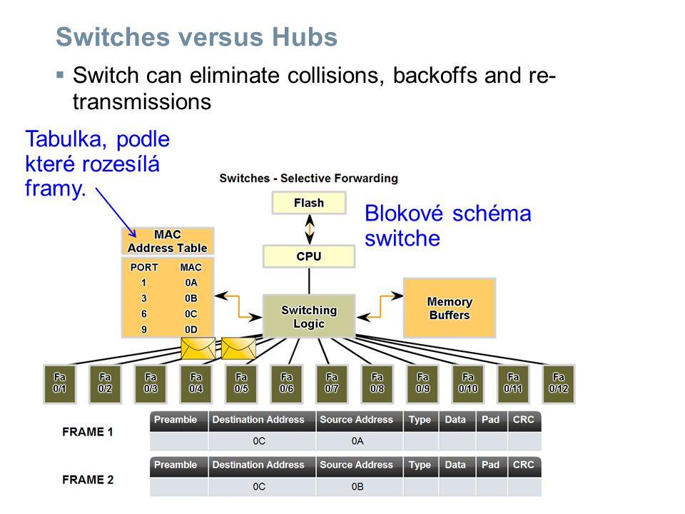 Switches versus Hubs  Switch can eliminate collisions, backoffs and re- transmissions Blokové schéma switche Tabulka, podle které rozesílá framy.
