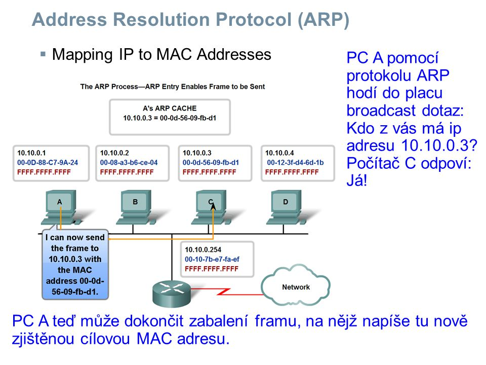 Address Resolution Protocol (ARP)  Mapping IP to MAC Addresses PC A pomocí protokolu ARP hodí do placu broadcast dotaz: Kdo z vás má ip adresu 10.10.
