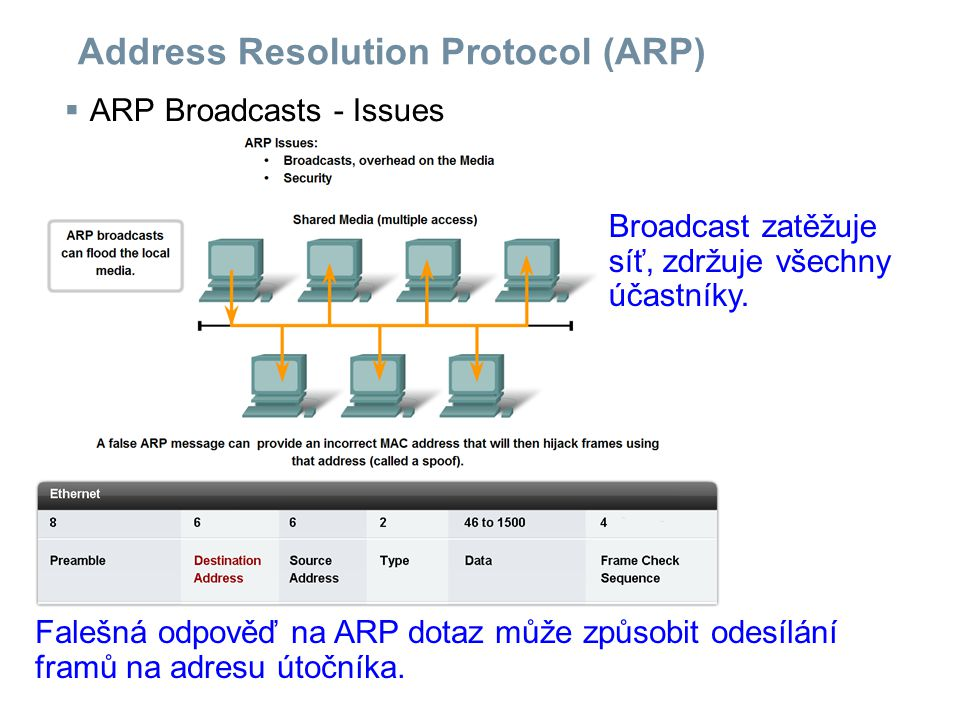 Address Resolution Protocol (ARP)  ARP Broadcasts - Issues Broadcast zatěžuje síť, zdržuje všechny účastníky. Falešná odpověď na ARP dotaz může způso