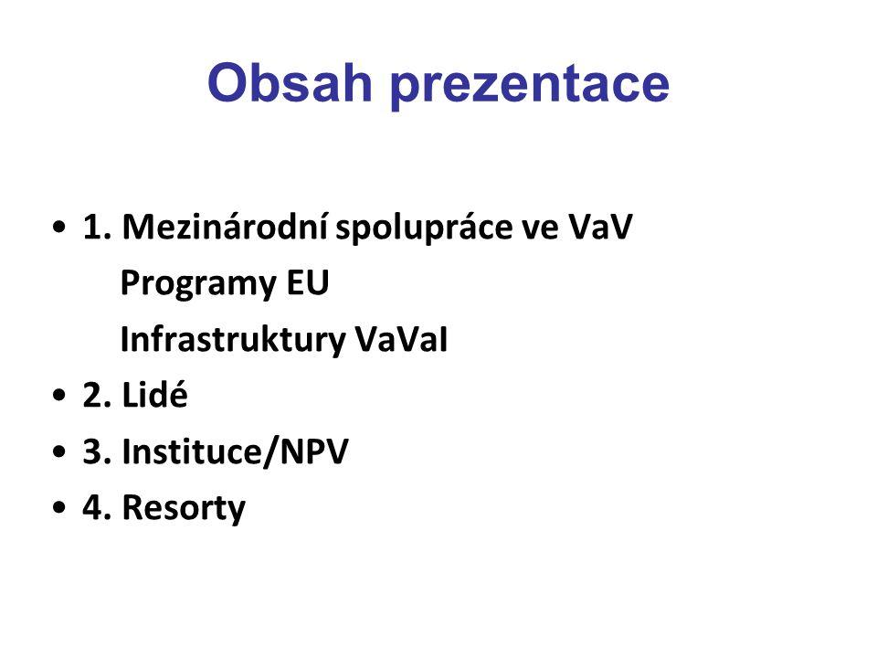 Obsah prezentace 1. Mezinárodní spolupráce ve VaV Programy EU Infrastruktury VaVaI 2.