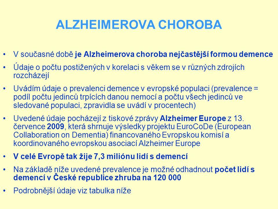 ALZHEIMEROVA CHOROBA V současné době je Alzheimerova choroba nejčastější formou demence Údaje o počtu postižených v korelaci s věkem se v různých zdro