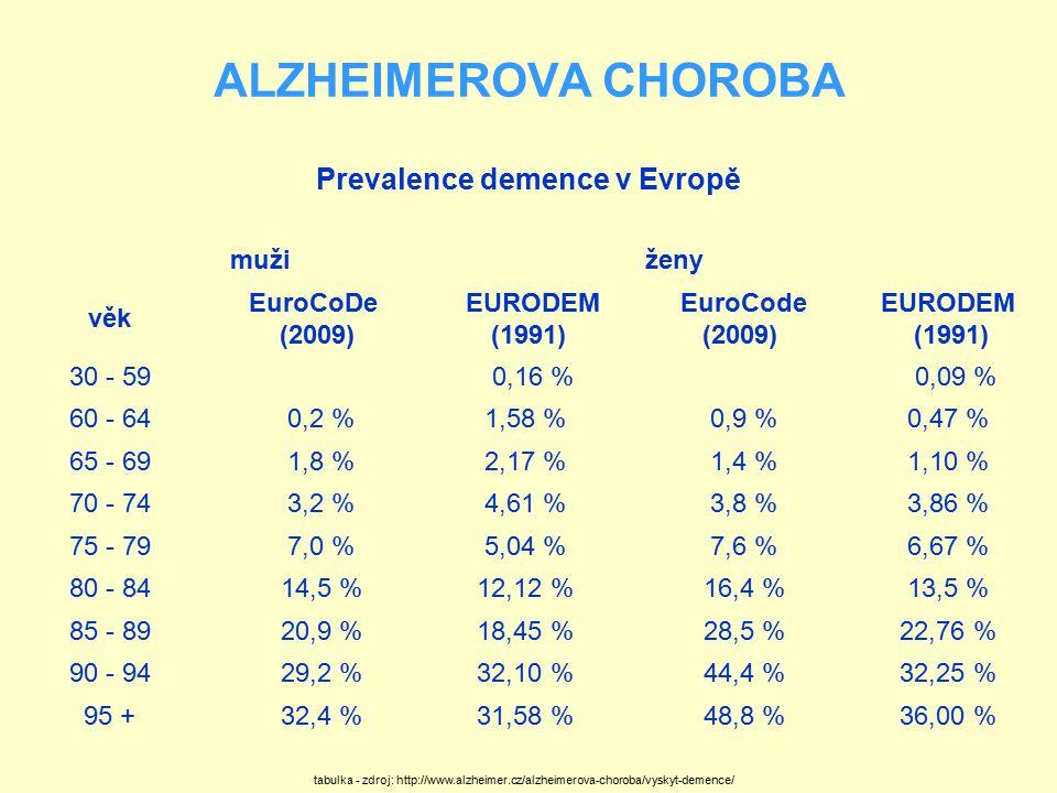 ALZHEIMEROVA CHOROBA Prevalence demence v Evropě muži ženy věk EuroCoDe (2009) EURODEM (1991) EuroCode (2009) EURODEM (1991) 30 - 59 0,16 % 0,09 % 60