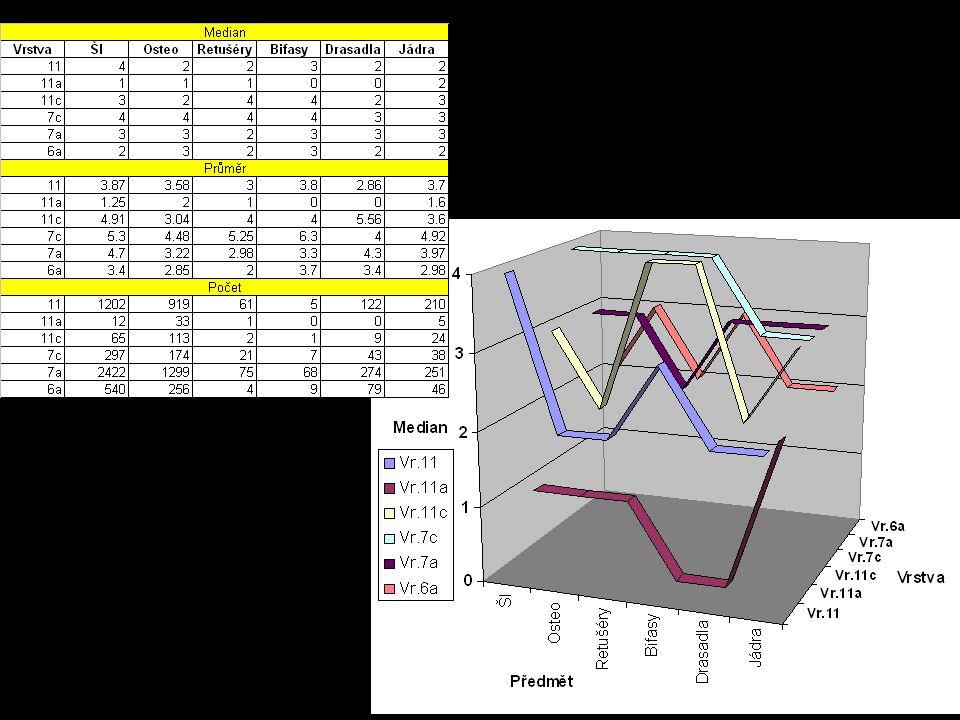Distance - Straight Line Density Rastr- Simple (1m) Density Rastr- Simple (2m) Contour Density Rastr- Kernel (1m) Density Rastr- Kernel (2m) Density Rastr- Kernel (3m) Srovnání způsobů vizualizace