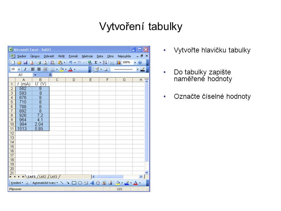 Vytvoření tabulky Vytvořte hlavičku tabulky I (mA) U (V) Do tabulky zapište naměřené hodnoty 562 593 8 8 6768 7108 7888 8928 9267,2 9644,1 9942,04 101