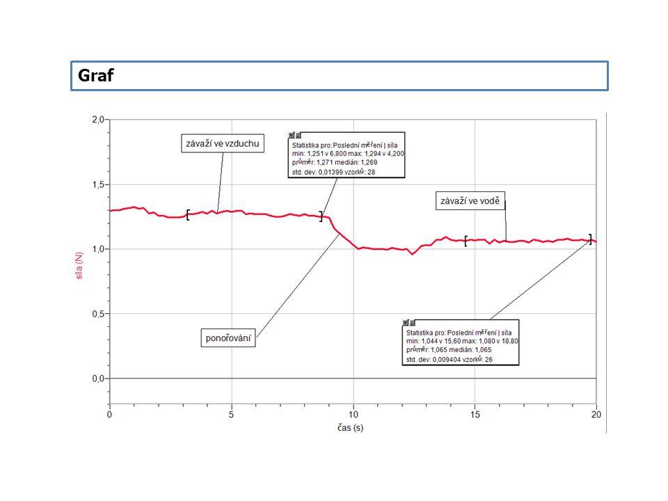 Postup 7.Z grafu odečteme tíhovou sílu F G pomocí menu Analýza – Statistika a stejně i výslednou sílu F (závaží ve vodě).