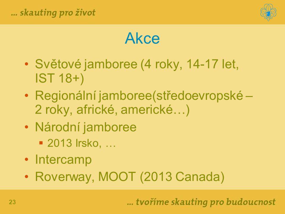 23 Akce Světové jamboree (4 roky, 14-17 let, IST 18+) Regionální jamboree(středoevropské – 2 roky, africké, americké…) Národní jamboree  2013 Irsko,