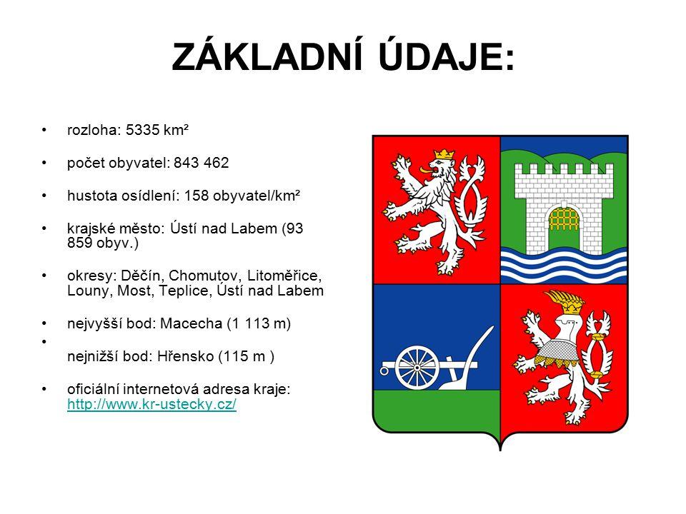 ZÁKLADNÍ ÚDAJE: rozloha: 5335 km² počet obyvatel: 843 462 hustota osídlení: 158 obyvatel/km² krajské město: Ústí nad Labem (93 859 obyv.) okresy: Děčí