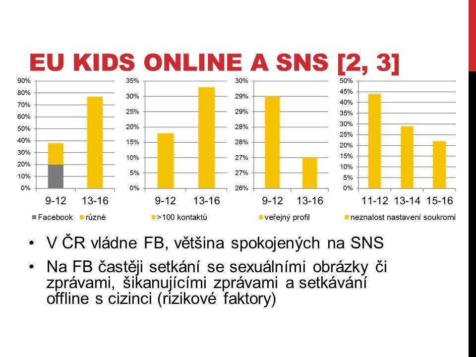 EU KIDS ONLINE A SNS [2, 3] V ČR vládne FB, většina spokojených na SNS Na FB častěji setkání se sexuálními obrázky či zprávami, šikanujícími zprávami