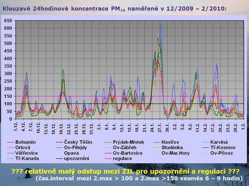 Klouzavé 24hodinové koncentrace PM 10 naměřené v 12/2009 – 2/2010: ??? relativně malý odstup mezi ZIL pro upozornění a regulaci ??? (čas.interval mezi