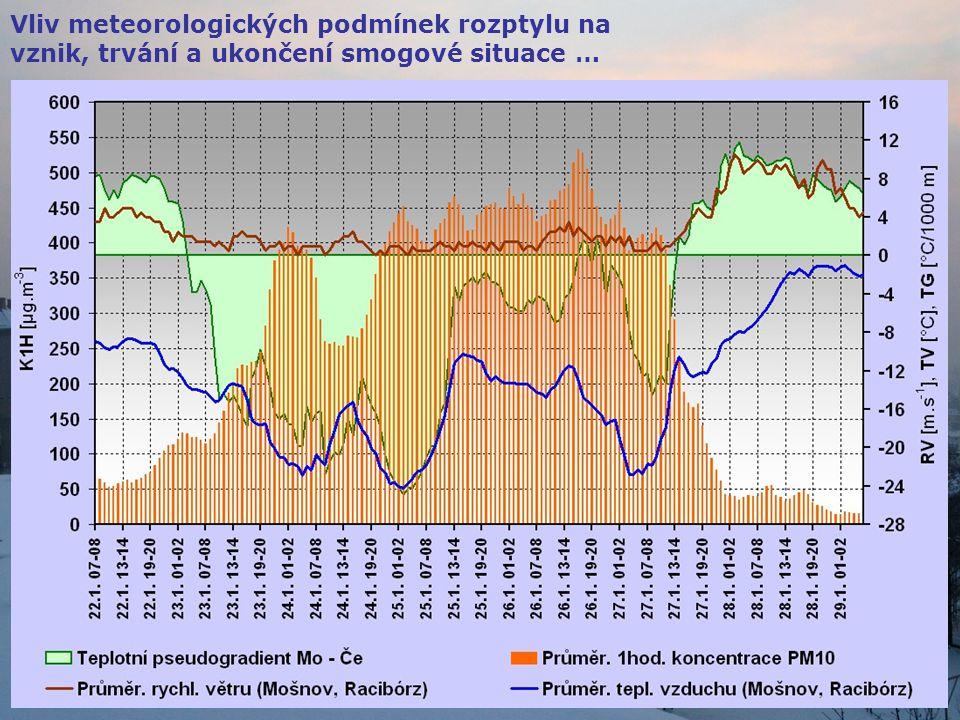 Vliv meteorologických podmínek rozptylu na vznik, trvání a ukončení smogové situace …