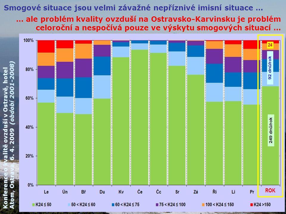 Smogové situace jsou velmi závažné nepříznivé imisní situace … … ale problém kvality ovzduší na Ostravsko-Karvinsku je problém celoroční a nespočívá p