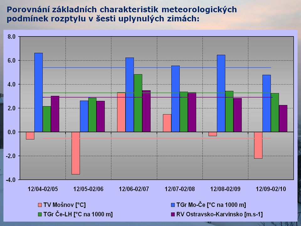 Základní charakteristiky meteorologických podmínek rozptylu ve dnech bez nebo s překročením jednotlivých imisních limitů (12/09 – 2/10) :