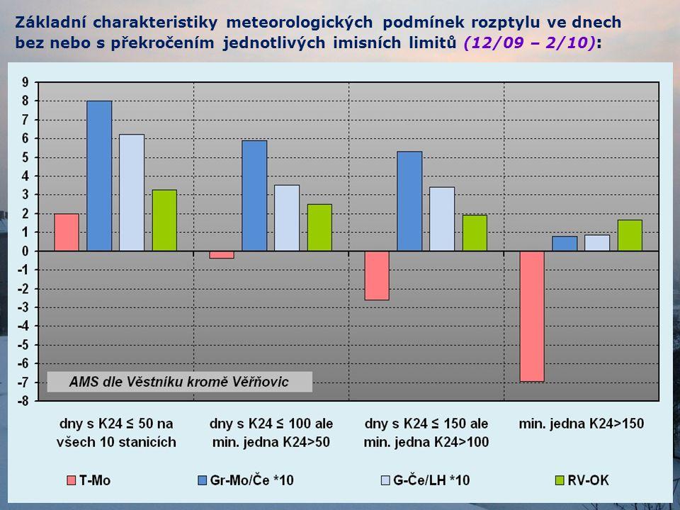 Přehled signálů SRS vydaných RPP P/Ostrava v únoru 2010: