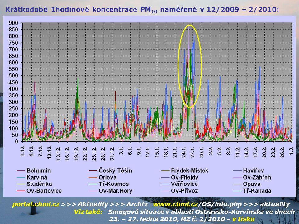 Krátkodobé 1hodinové koncentrace PM 10 naměřené v 12/2009 – 2/2010: portal.chmi.cz >>> Aktuality >>> Archiv www.chmi.cz/OS/info.php >>> aktuality Viz