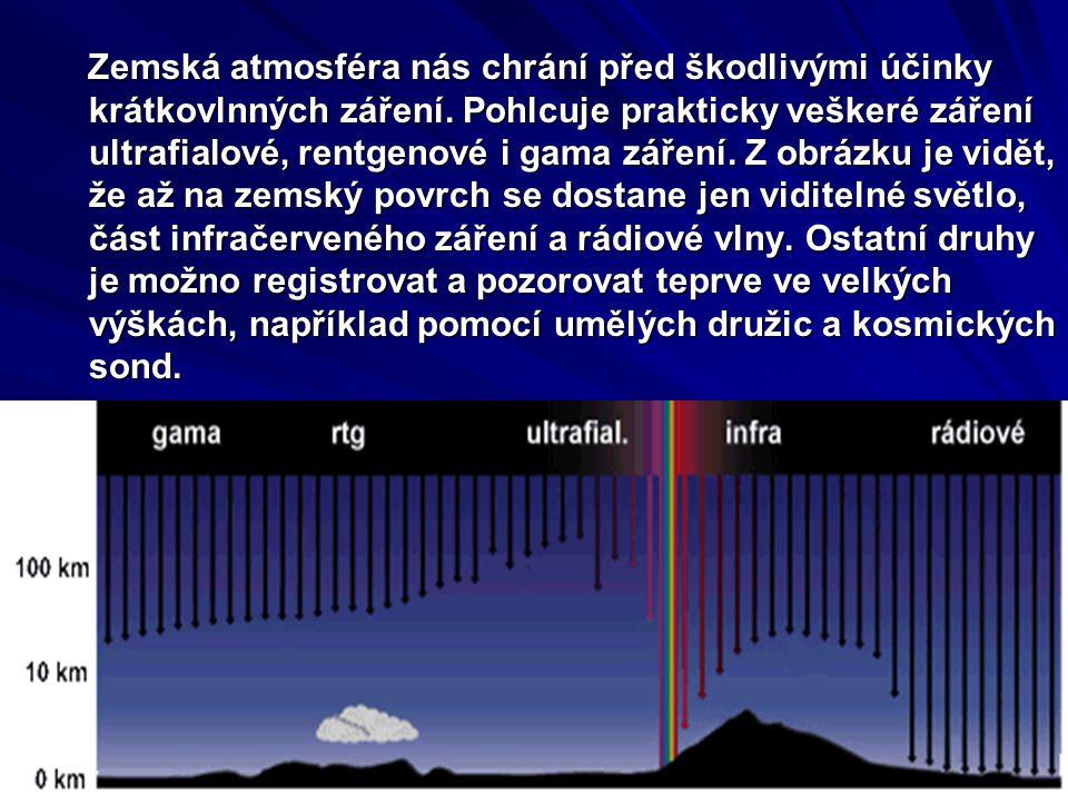 Zemská atmosféra nás chrání před škodlivými účinky krátkovlnných záření. Pohlcuje prakticky veškeré záření ultrafialové, rentgenové i gama záření. Z o