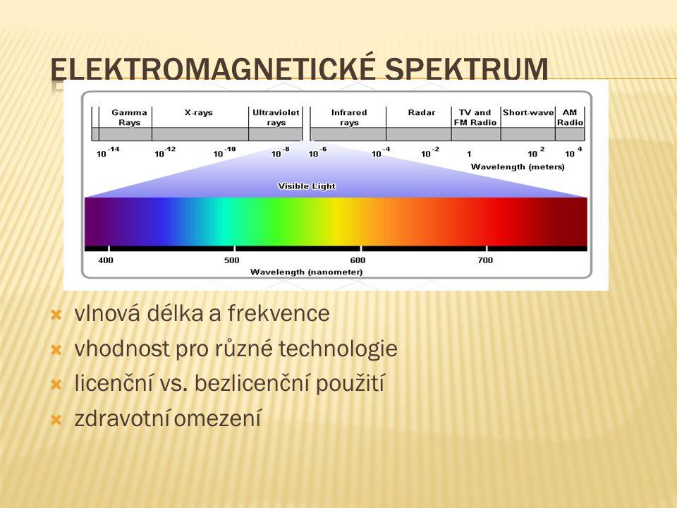  vlnová délka a frekvence  vhodnost pro různé technologie  licenční vs. bezlicenční použití  zdravotní omezení