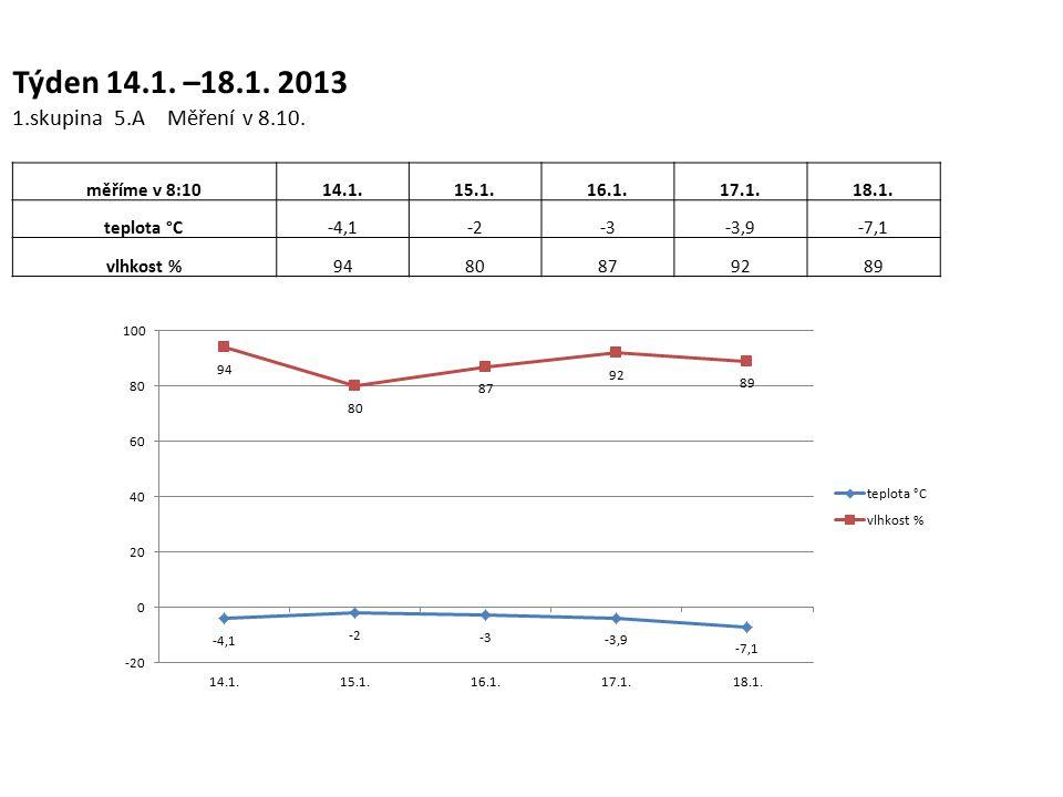 Týden 14.1. –18.1. 2013 1.skupina 5.A Měření v 8.10.