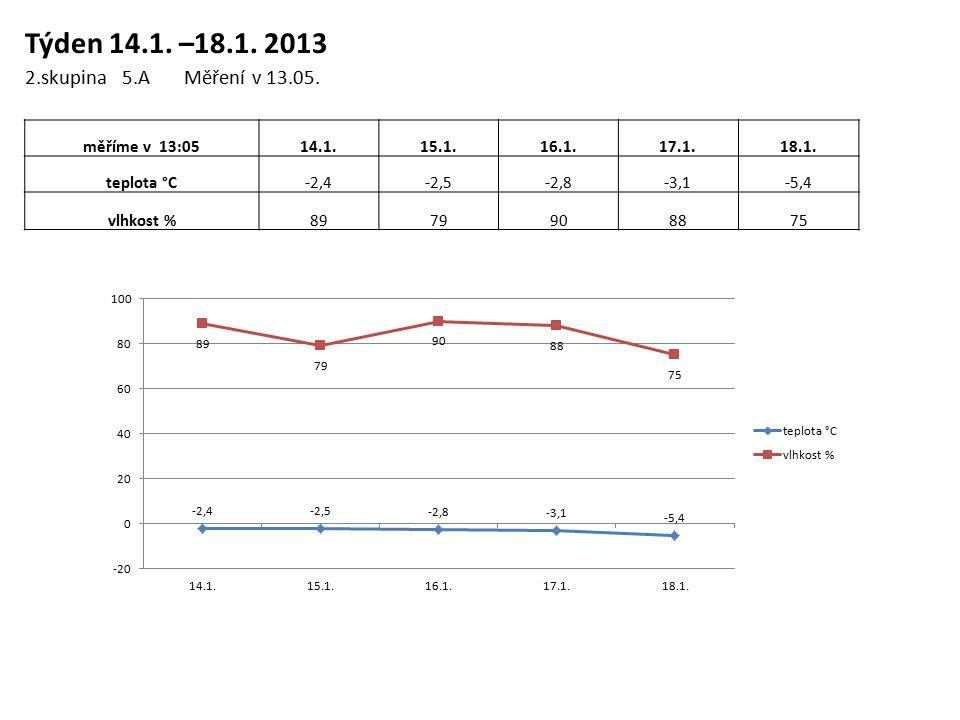 Týden 14.1. –18.1. 2013 2.skupina 5.A Měření v 13.05.