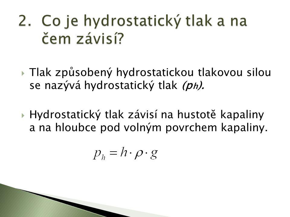  Hydrostatický tlak se zvětšuje s hloubkou pod povrchem kapaliny.