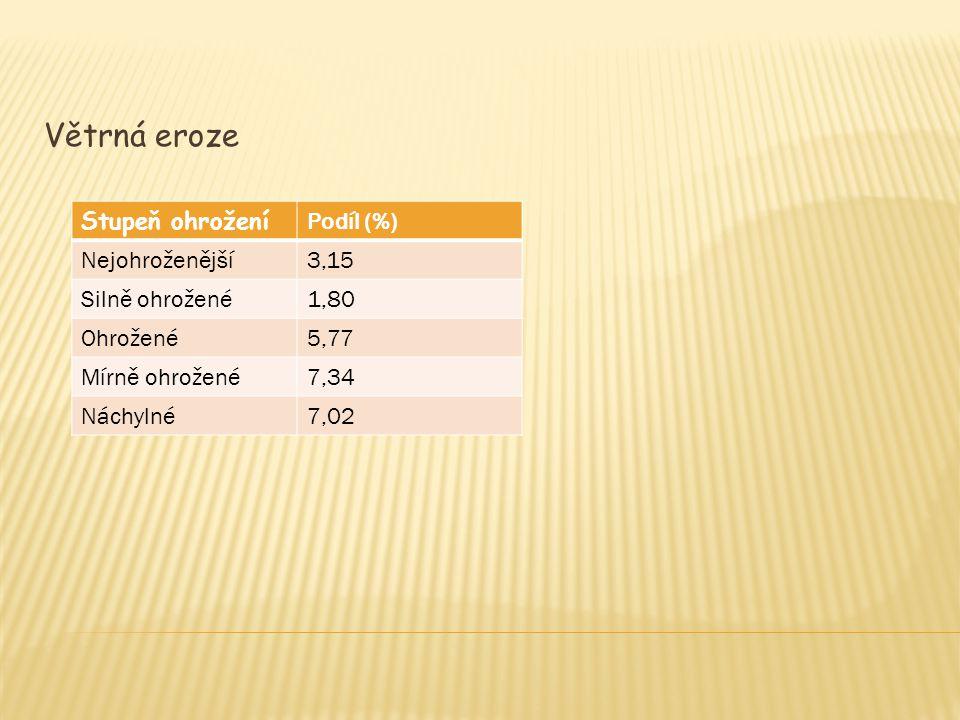 Větrná eroze Stupeň ohrožení Podíl (%) Nejohroženější3,15 Silně ohrožené1,80 Ohrožené5,77 Mírně ohrožené7,34 Náchylné7,02