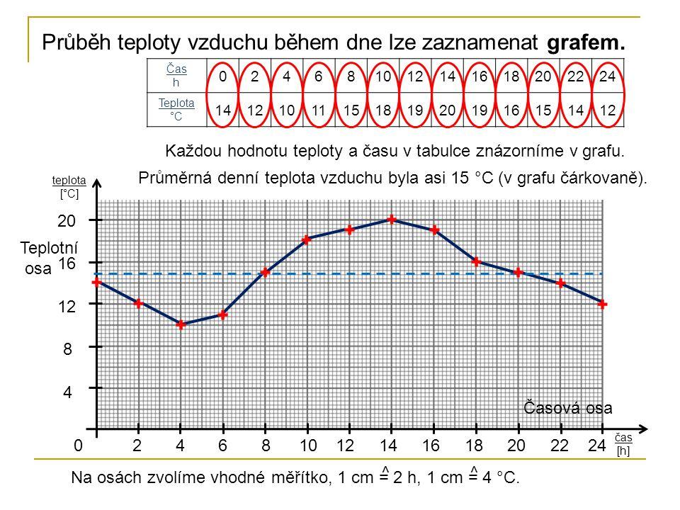 Průběh teploty vzduchu během dne lze zaznamenat grafem. Časová osa čas [h] Teplotní osa teplota [°C] Na osách zvolíme vhodné měřítko, 1 cm = 2 h, 1 cm