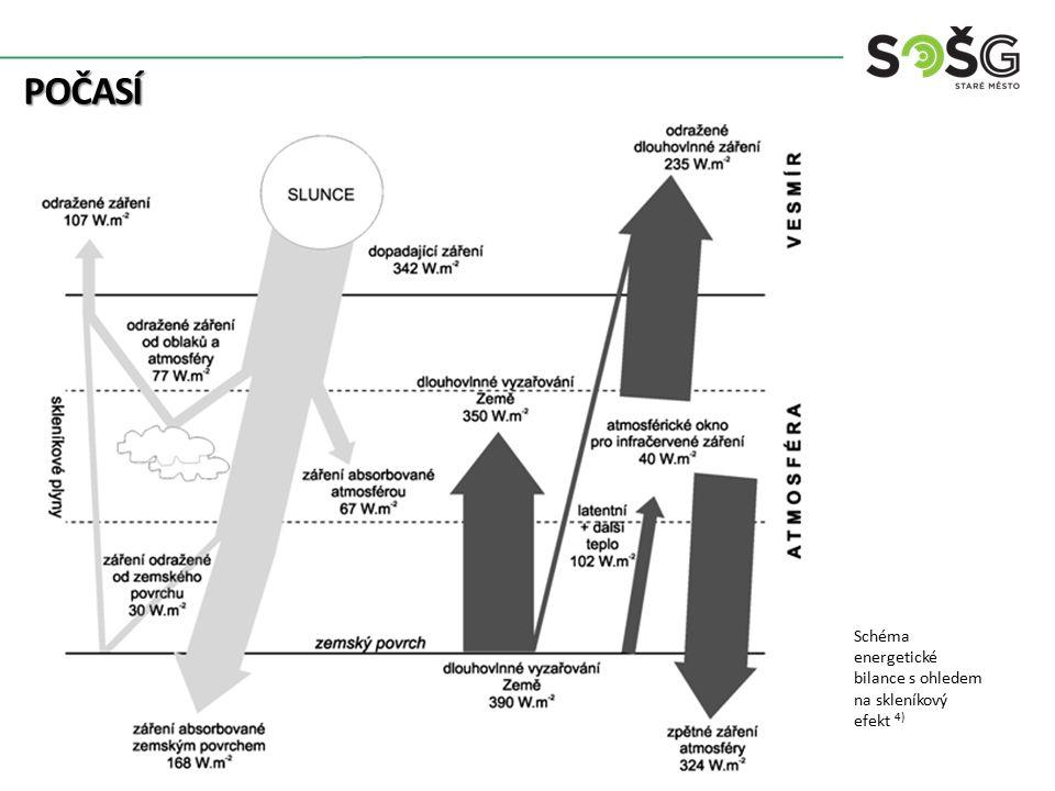 POČASÍ Schéma energetické bilance s ohledem na skleníkový efekt 4)