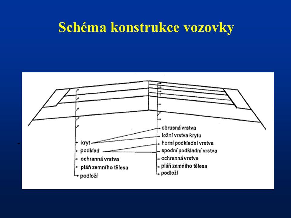 - Schéma konstrukce vozovky