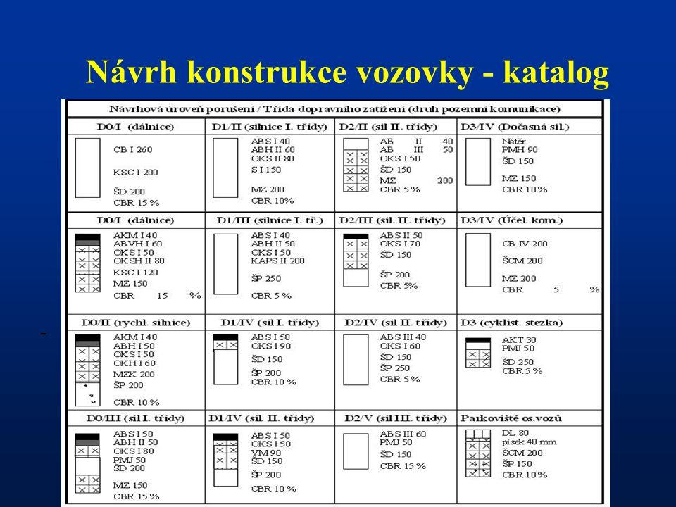 - Návrh konstrukce vozovky - katalog