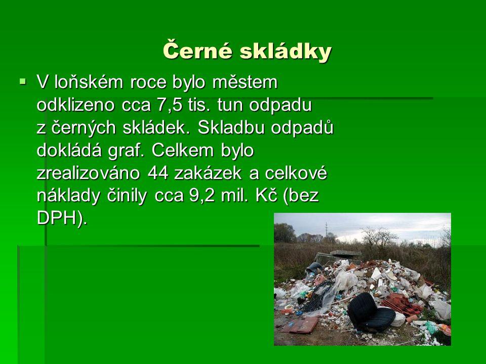 Černé skládky  V loňském roce bylo městem odklizeno cca 7,5 tis. tun odpadu z černých skládek. Skladbu odpadů dokládá graf. Celkem bylo zrealizováno