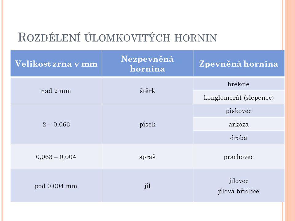 P RAMENY : http://atlas.horniny.sci.muni.cz/sedimentarni/sedi menty_system.html