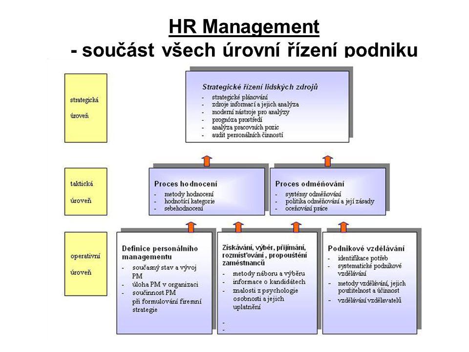 HR Management - součást všech úrovní řízení podniku