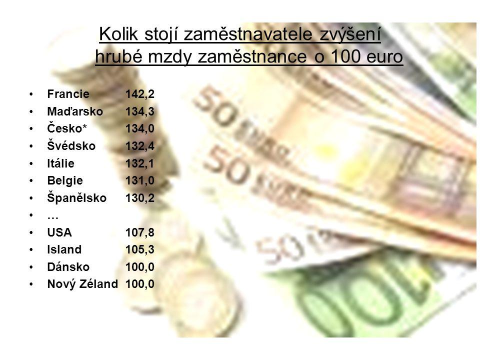 Kolik stojí zaměstnavatele zvýšení hrubé mzdy zaměstnance o 100 euro Francie 142,2 Maďarsko 134,3 Česko* 134,0 Švédsko 132,4 Itálie 132,1 Belgie 131,0