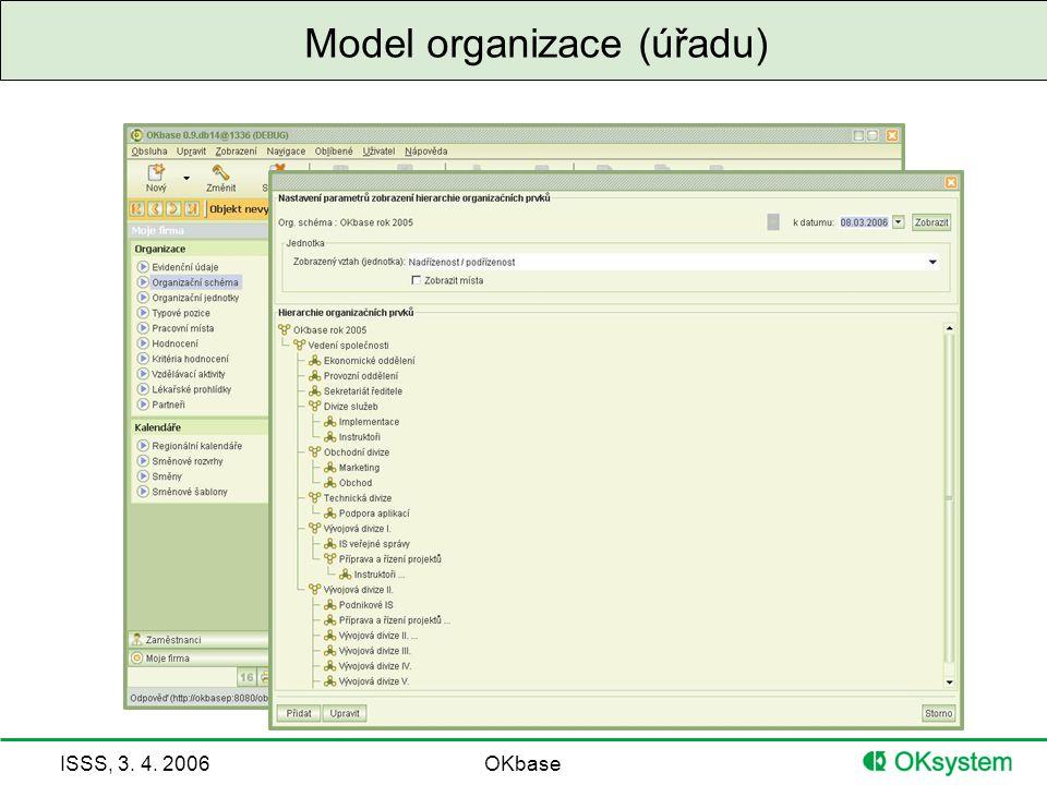ISSS, 3. 4. 2006OKbase Model organizace (úřadu)