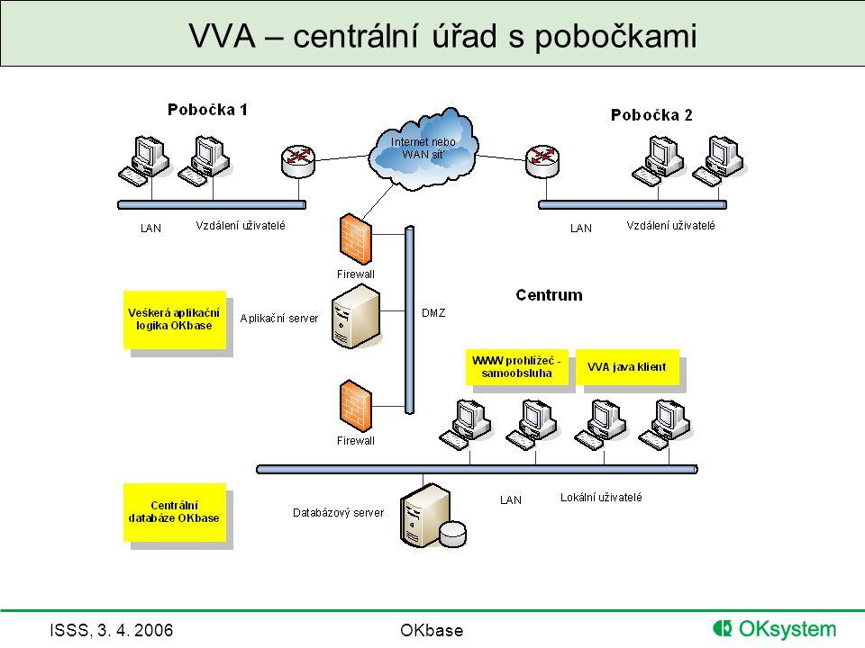ISSS, 3. 4. 2006OKbase VVA – centrální úřad s pobočkami