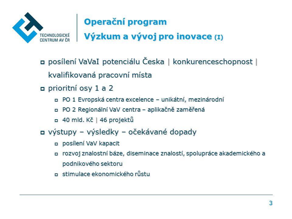 3 Operační program Výzkum a vývoj pro inovace (I)  posílení VaVaI potenciálu Česka | konkurenceschopnost | kvalifikovaná pracovní místa  prioritní osy 1 a 2  PO 1 Evropská centra excelence – unikátní, mezinárodní  PO 2 Regionální VaV centra – aplikačně zaměřená  40 mld.