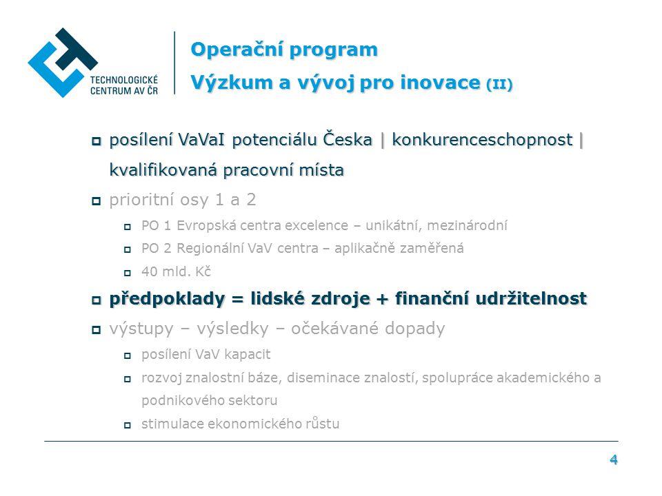 4 Operační program Výzkum a vývoj pro inovace (II)  posílení VaVaI potenciálu Česka | konkurenceschopnost | kvalifikovaná pracovní místa  prioritní osy 1 a 2  PO 1 Evropská centra excelence – unikátní, mezinárodní  PO 2 Regionální VaV centra – aplikačně zaměřená  40 mld.