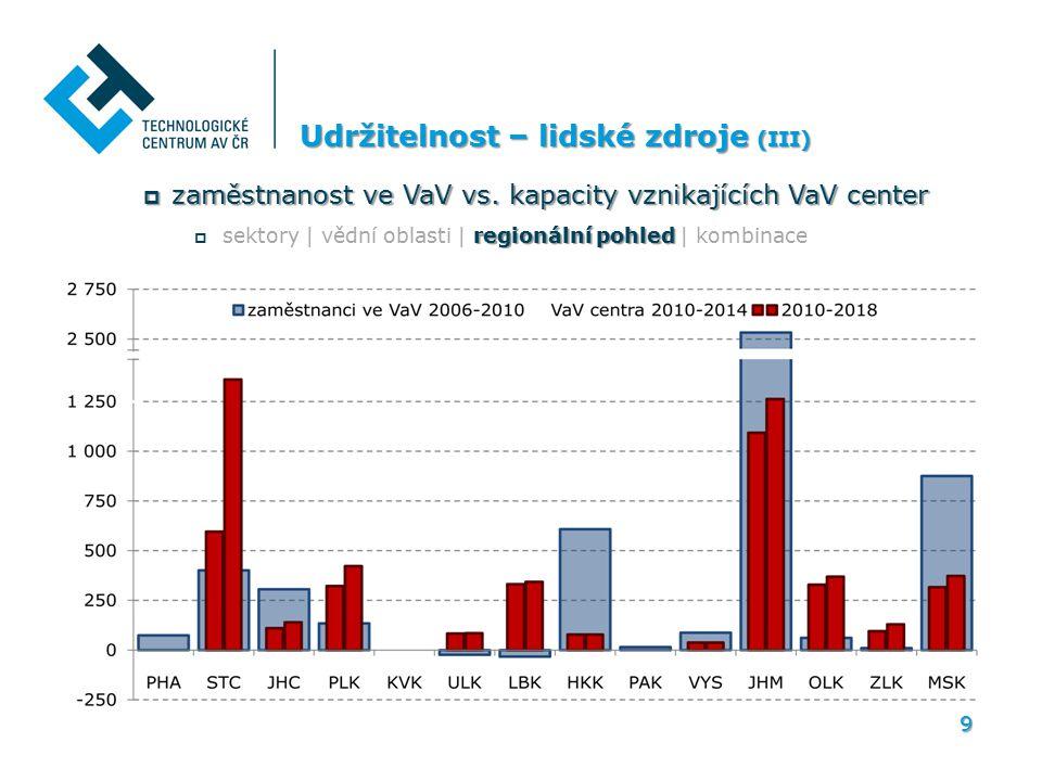 Zaměstnanost ve VaV vs. kapacity VaV center ve vědních oblastech* v regionálním pohledu