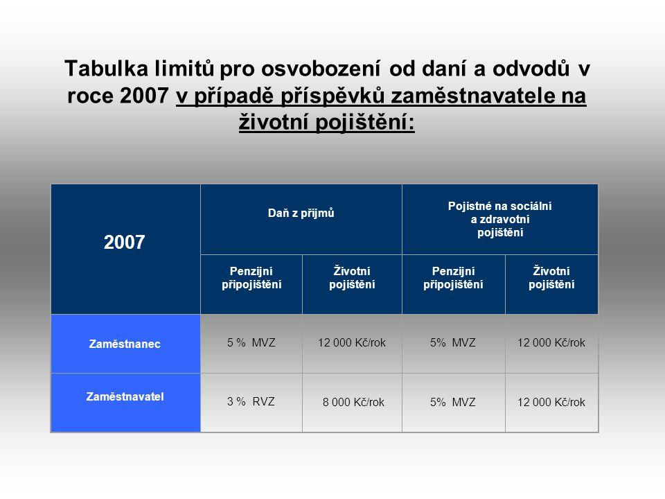 Tabulka limitů pro osvobození od daní a odvodů v roce 2007 v případě příspěvků zaměstnavatele na životní pojištění: 2007 Daň z příjmů Pojistné na sociální a zdravotní pojištění Penzijní připojištění Životní pojištění Penzijní připojištění Životní pojištění Zaměstnanec 5 % MVZ12 000 Kč/rok5% MVZ12 000 Kč/rok Zaměstnavatel 3 % RVZ 8 000 Kč/rok5% MVZ12 000 Kč/rok