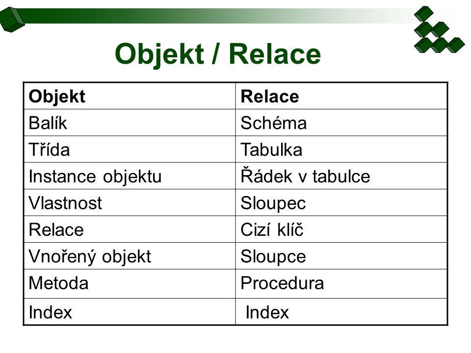 Objekt / Relace ObjektRelace BalíkSchéma TřídaTabulka Instance objektuŘádek v tabulce VlastnostSloupec RelaceCizí klíč Vnořený objektSloupce MetodaPro