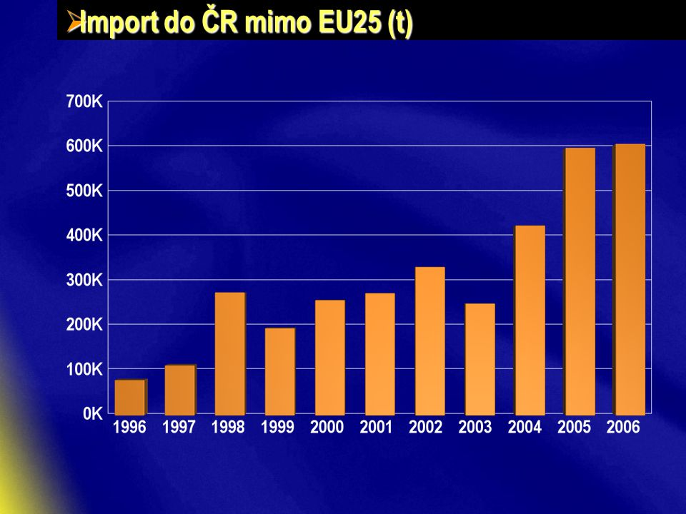  Import do ČR mimo EU25 (t)