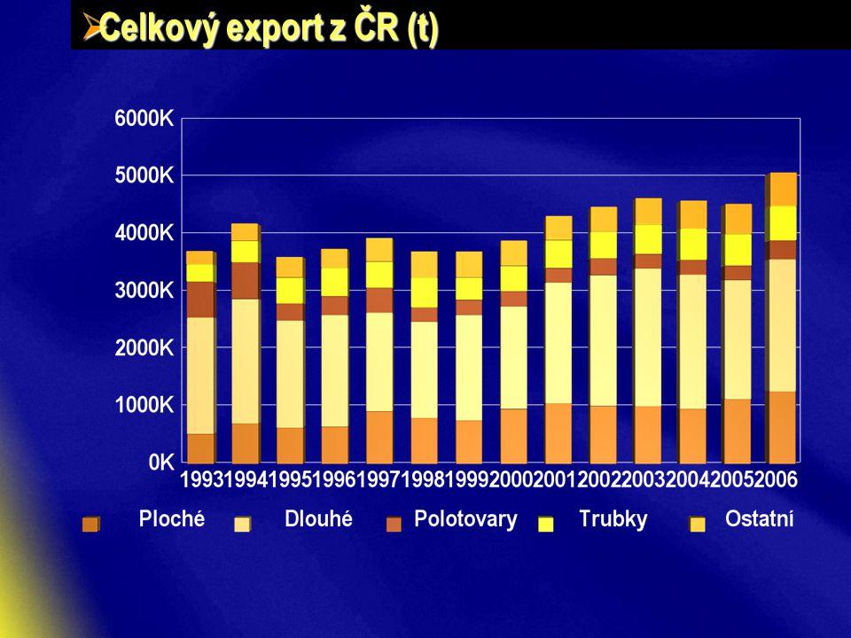  Celkový export z ČR (t)