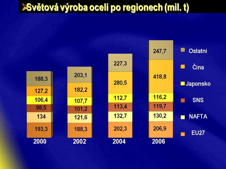  Světová výroba oceli po regionech (mil. t)