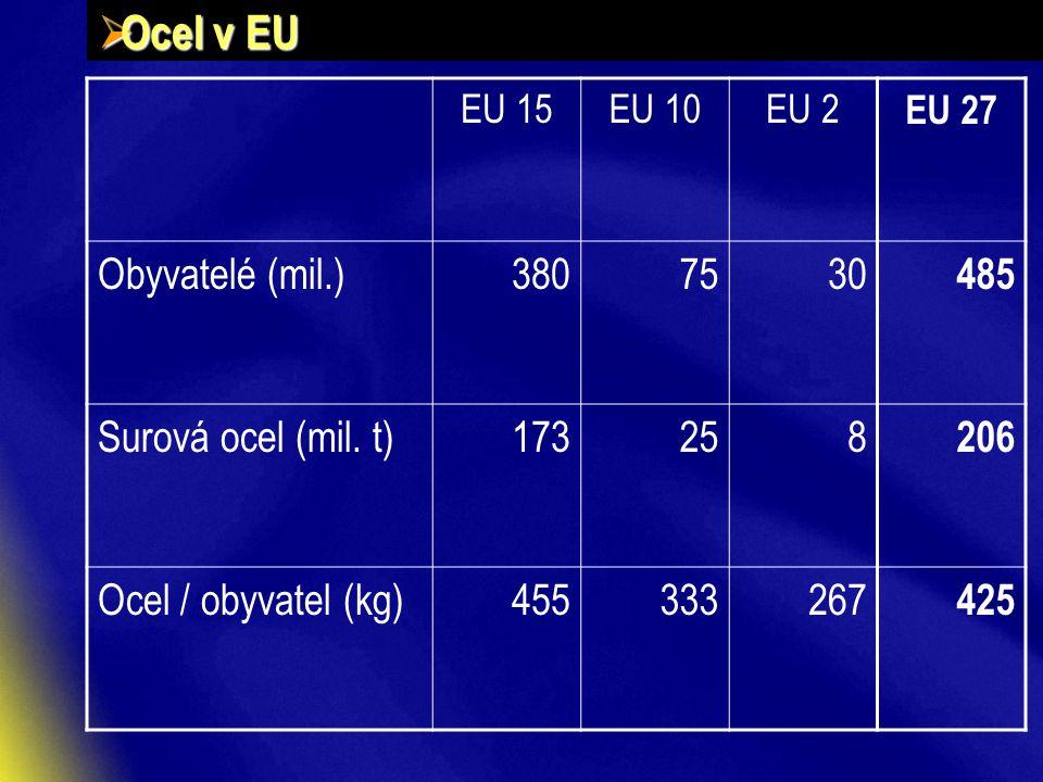  Ocel v EU EU 15EU 10EU 2 EU 27 Obyvatelé (mil.)3807530 485 Surová ocel (mil.
