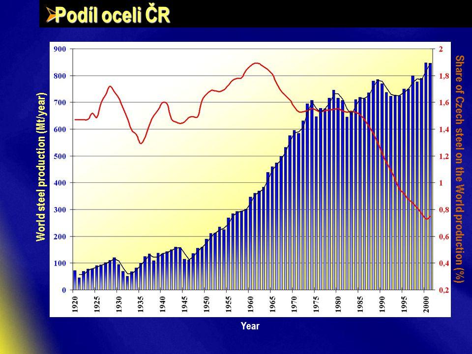  Podíl oceli ČR World steel production (Mt/year) Share of Czech steel on the World production (%) Year